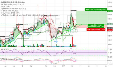 BASF Stock Price and Chart — NSE:BASF — TradingView