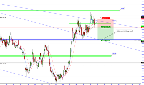 XAUUSD: XAUUSD - GOLD DOWNSIDE SHORT OPPORTUNITY: 1200 TARGET