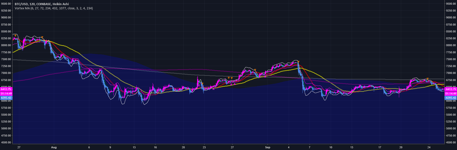 Moving Averages - Backtesting — Strategy by Biffy — TradingView