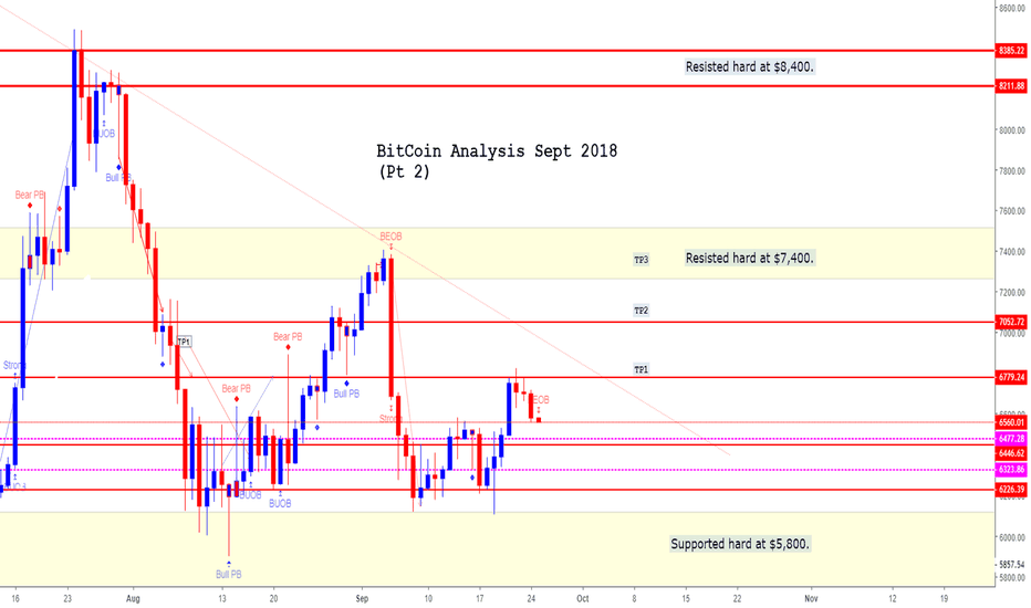 BTCUSD: BitCoin BTC/USD (Sep 2018) *Wait at Support levels to go LONG