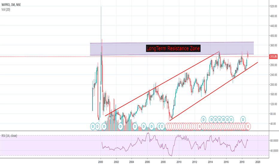 WIPRO: Wipro - Weaker of the whole Tech pack