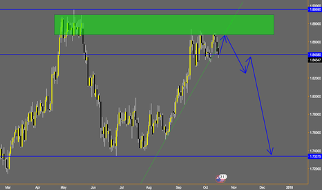 GBPNZD: GBPNZD weekly outlook