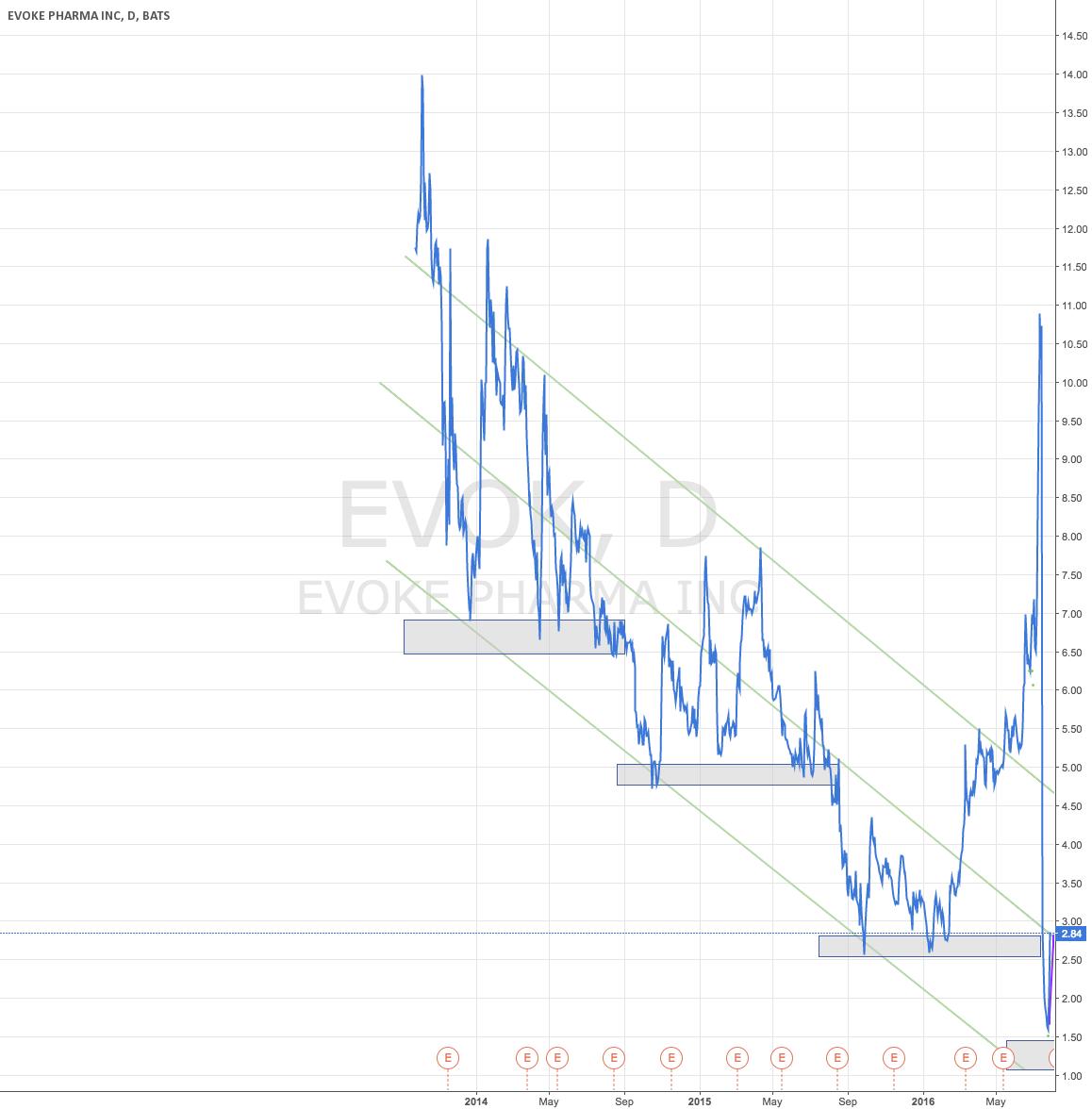 EVOK Trend Downwards?