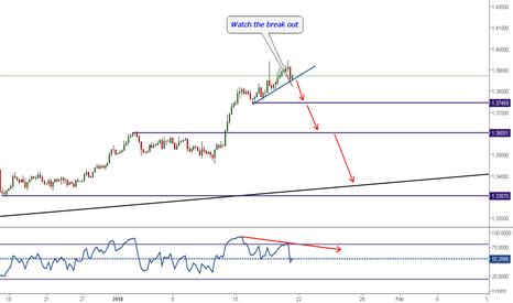GBPUSD: Trade6: Short Break out