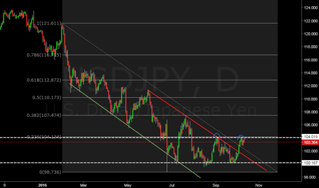USDJPY: USDJPY (Double Top)