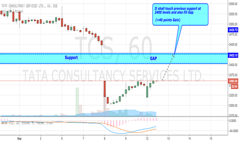 TCS: TCS Going Forward to Fill Gap and Touch Previous Support