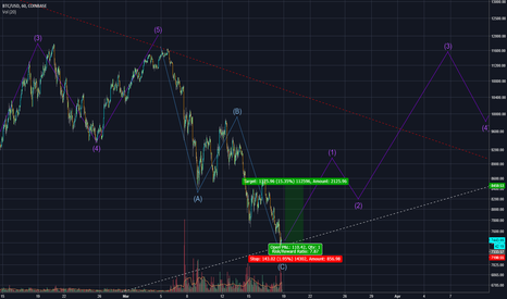 BTCUSD: Elliot Wave Bullish Scenario