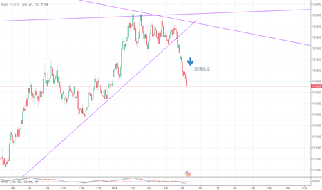 EURUSD: EUR/USD周线