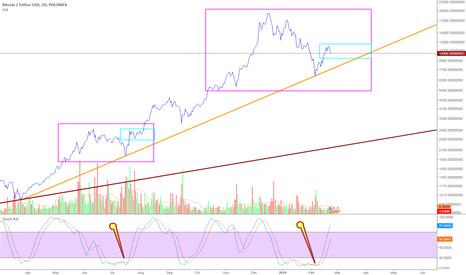 BTCUSDT: Don't change the trend line - BTC