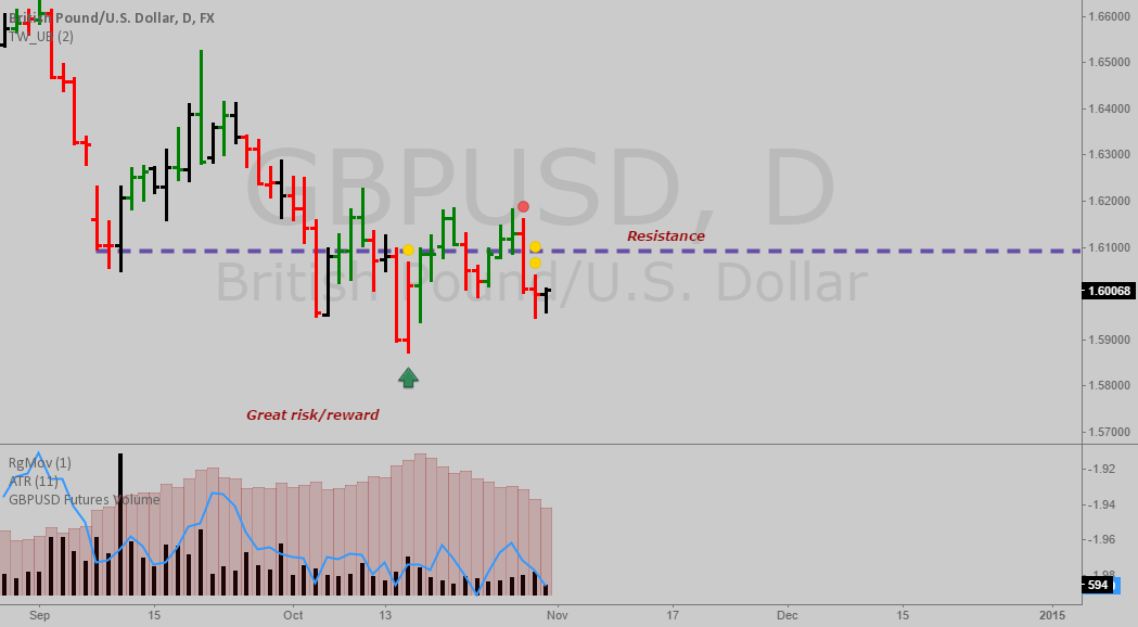 GBP might be getting ready for a big drop