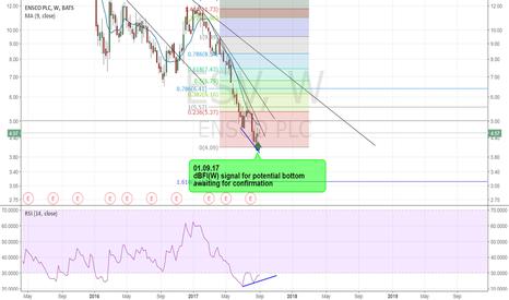 ESV: ESV - Signal for potential bottom