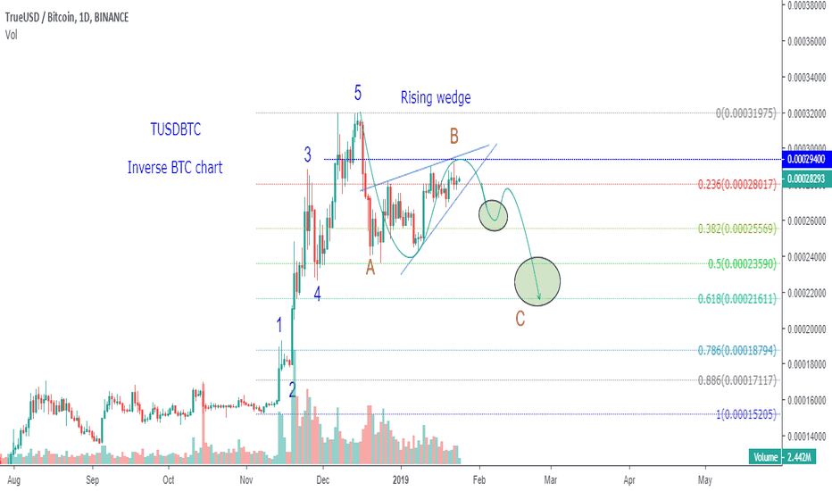 TUSDBTC: TUSDBTC Possible for this count Inverse BTC chart