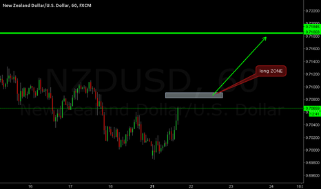 NZDUSD: nzdusd waiting the condition and buy to trget