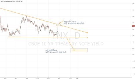 TNX: tnx seem to be in a descending triangle