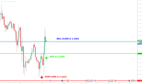 EURUSD: Trade with >70% probability: SELLclose@ 1,2262