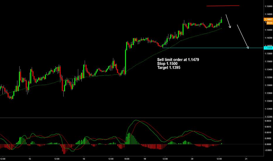EURUSD: EURUSD low risk short trade