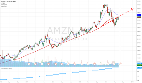 AMZN: AMZN - short term long