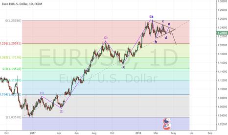 EURUSD: EURUSD Daily charts