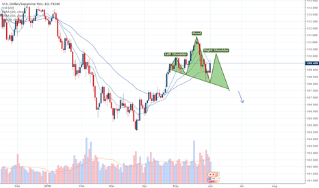USDJPY: usdjpy possible h&s in play