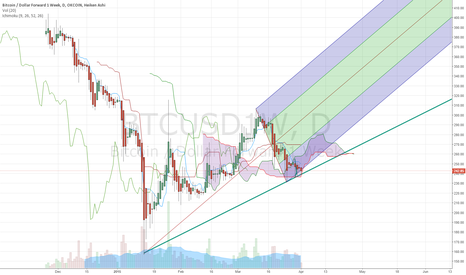BTCUSD1W: If Trendline holds this is a buy!