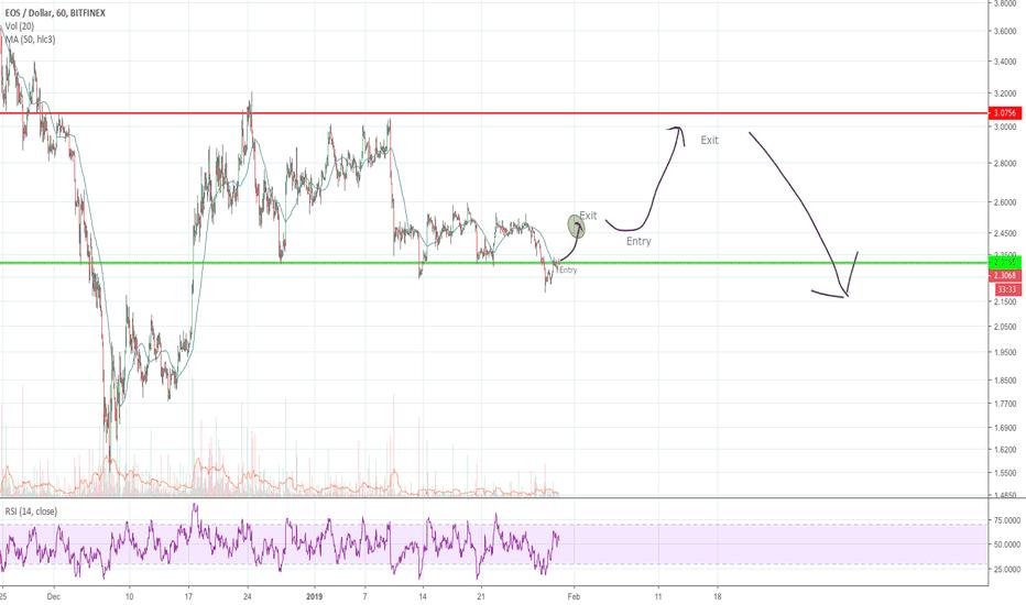 EOSUSD: EOS/USD short term long trade 1 hour chart