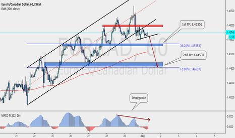EURCAD: Good short scenario for EURCAD
