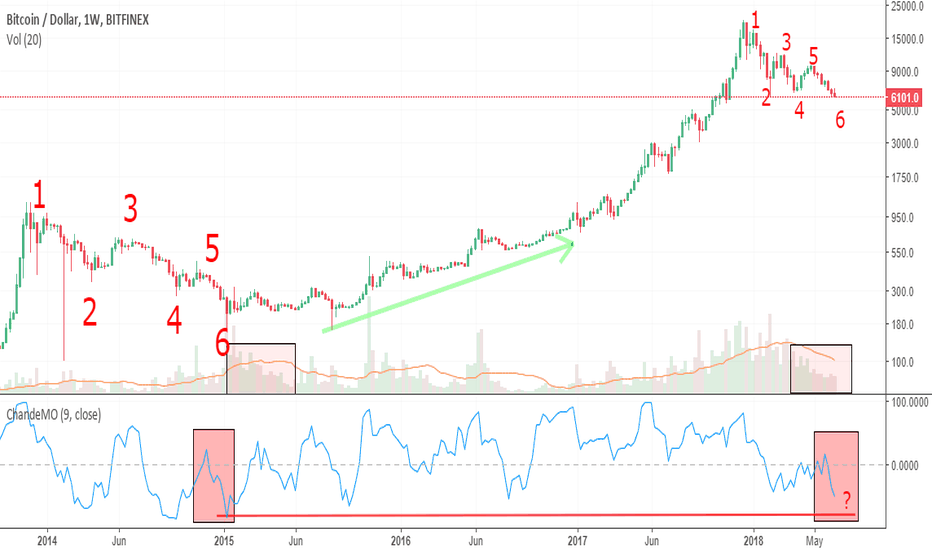 BTCUSD: Re-Drawing Peaks and Troughs: BIG DROP, Rebound, then Sideways?