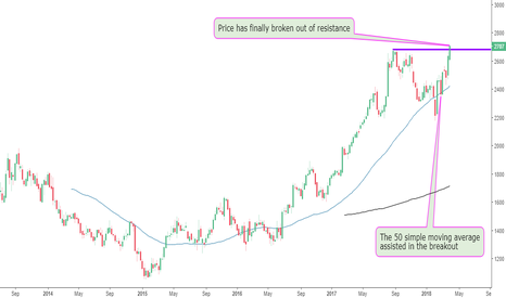 CCH: Coca Cola Breaks Out Of Resistance