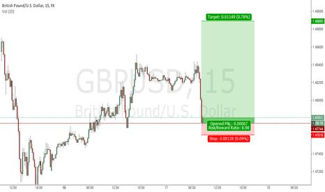 GBPUSD: gbpusd m15 long