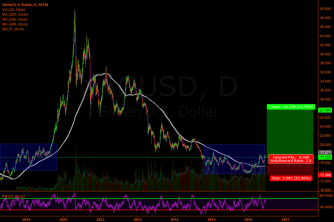 Silver/usd - Long on daily