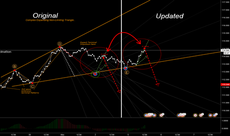 USDJPY: USD/JPY SHORT!... On X-wave Completion!...