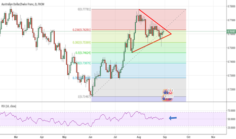 AUDCHF: Awaiting breakout on AUDCHF - H and S and Triangle forming