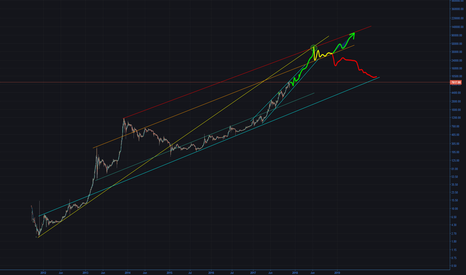 BTCUSD: Bitcoin - The Happening II