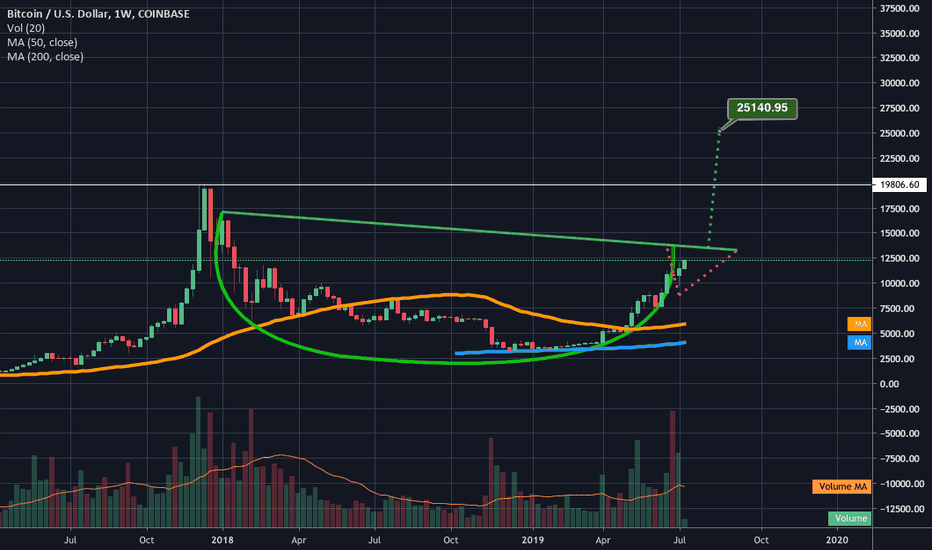 BTCUSDS Charts and Quotes — TradingView