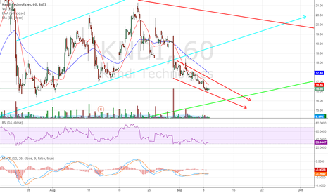 KNDI: KNDI Downtrend On The Hourly