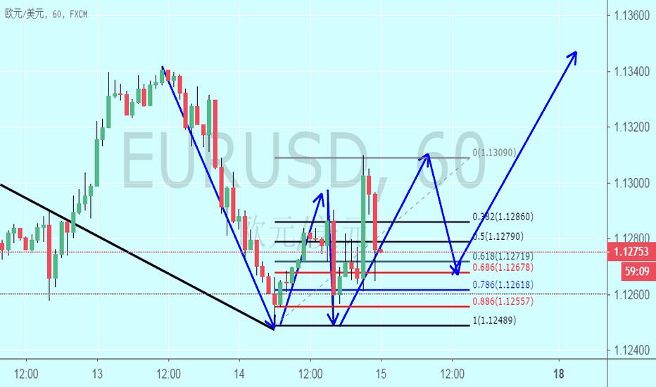 EURUSD: EURUSD 现价抄底欧元 40点止损