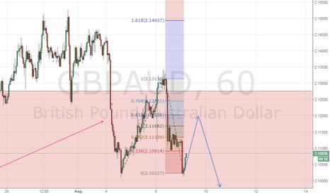 GBPAUD: short term Long