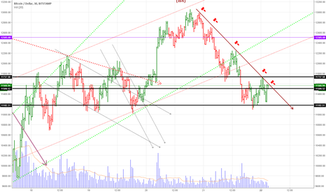 BTCUSD: btc follow the trend