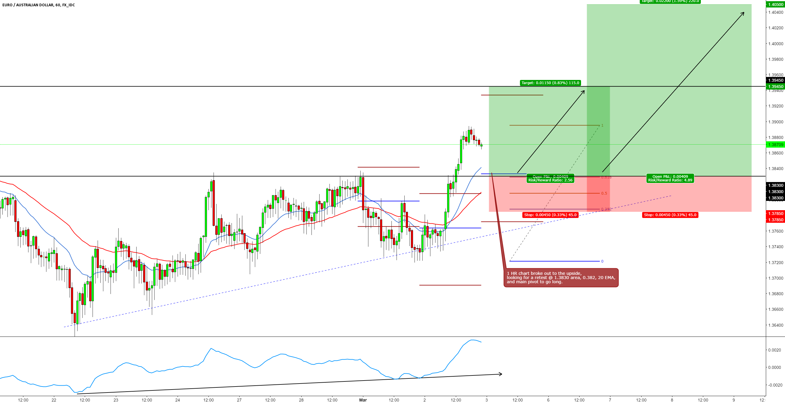 EURAUD LONG 1 HR BREAK AND RETEST TRADE SETUP