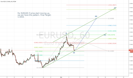 EURUSD: EURUSD- If Price Moving UP