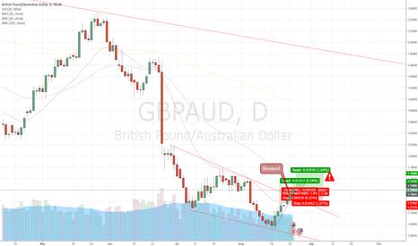 GBPAUD: GBP/AUD : Resistance trend line broken. Go long.