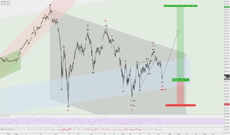 SPX: 1:3 Risk / Reward in S&P 500