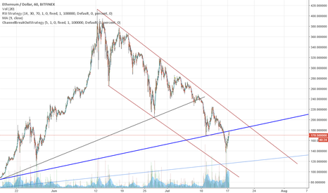 ETHUSD: ETH/USD Channel before Segwit