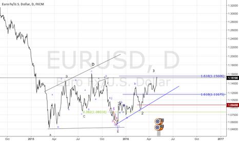 EURUSD: Short or what ?