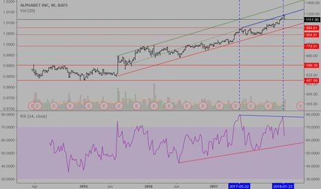 GOOG: ALPHABET long term rising trend continue, but...