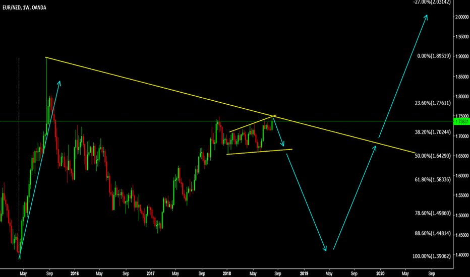 EURNZD: EURNZD If you remember the OLD CHART then same again