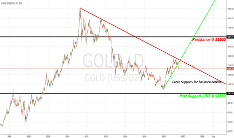 GOLD: GOLD