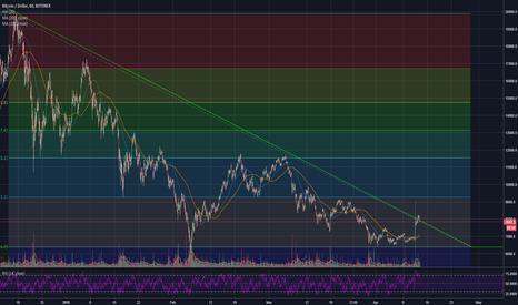 BTCUSD: Big picture, 1h, descending wedge.