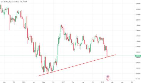USDJPY: Supporto dinamico importante per USD/JPY