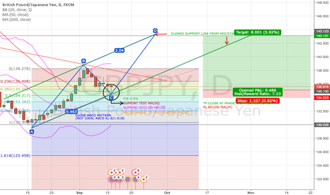GBPJPY: GBP/JPY 13/09/16 ONWARDS 1D CHART / PLEASE READ ANALYSIS